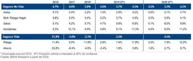 Cuadro previsiones sector 2019-2020